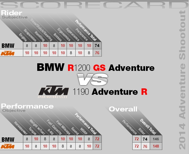 2014-BMW-R1200GS-vs-KTM-1190-Adventure-R-5